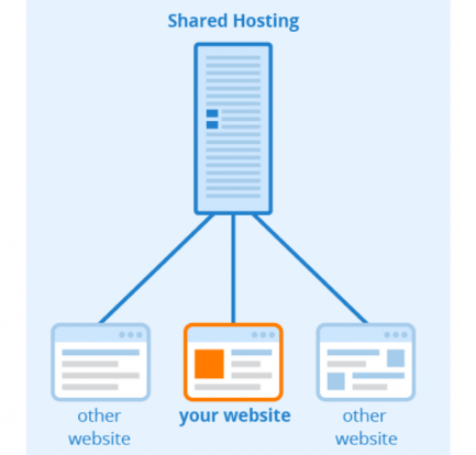 Shared web hosting